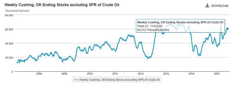 当前EIA原库存6041万桶,处于上行趋势,对油价造成压制作用。