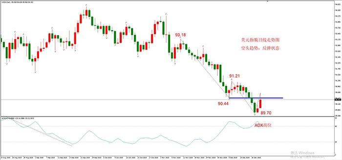 美元指数大幅反弹,但空头趋势尚未被破坏