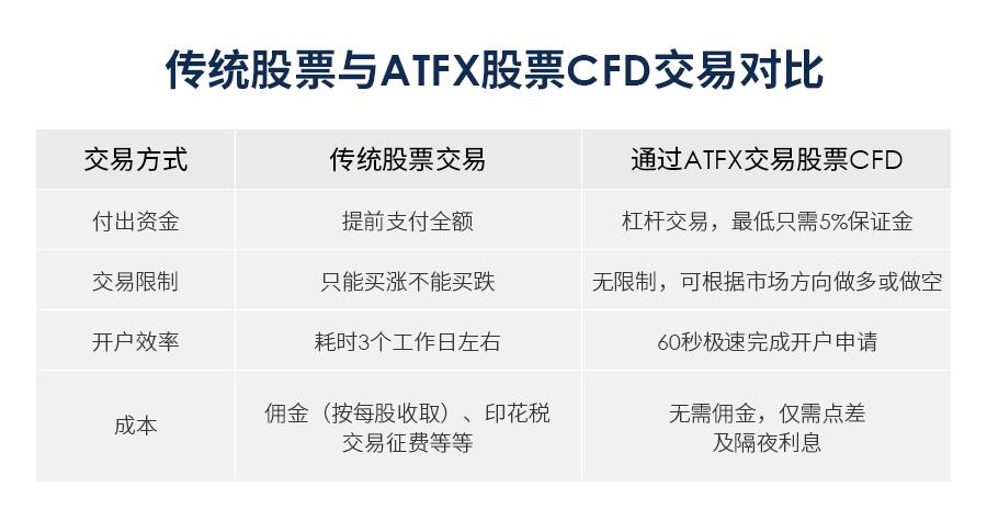 京东618赴港上市倒计时,快来ATFX参与这波红利