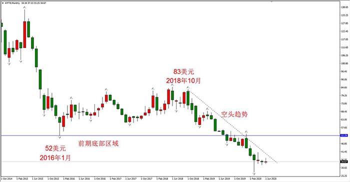中石油股价日线走势图