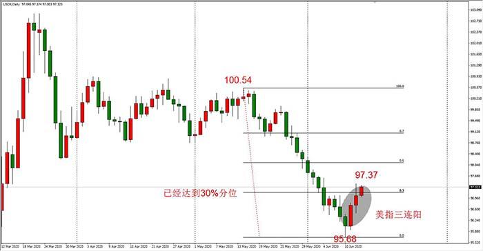 黄金、原油、美股、非美货币都在跌,只有美元指数在涨